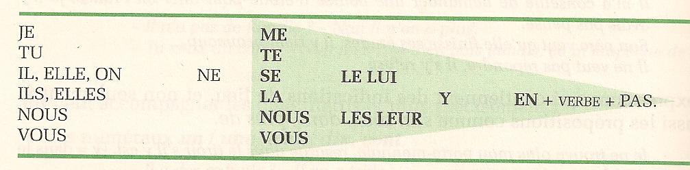Schema Bidaud p. 92